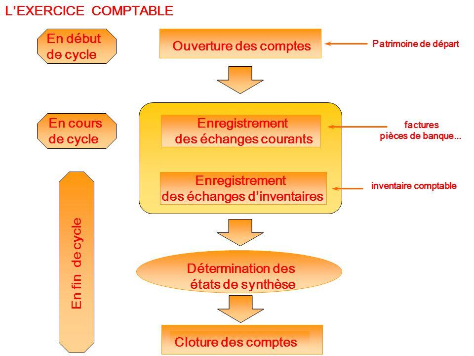 En fin de cycle inventaire comptable Enregistrement des échanges d'inventaires Détermination des états de synthèse Cloture des comptes L'EXERCICE COMP