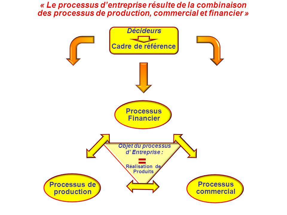 « Le processus d'entreprise résulte de la combinaison des processus de production, commercial et financier » Cadre de référence Décideurs Moyens financiers Moyens de production Moyens commerciaux Processus Financier Processus commercial Réalisation de Produits Objet du processus d' Entreprise : Processus de production