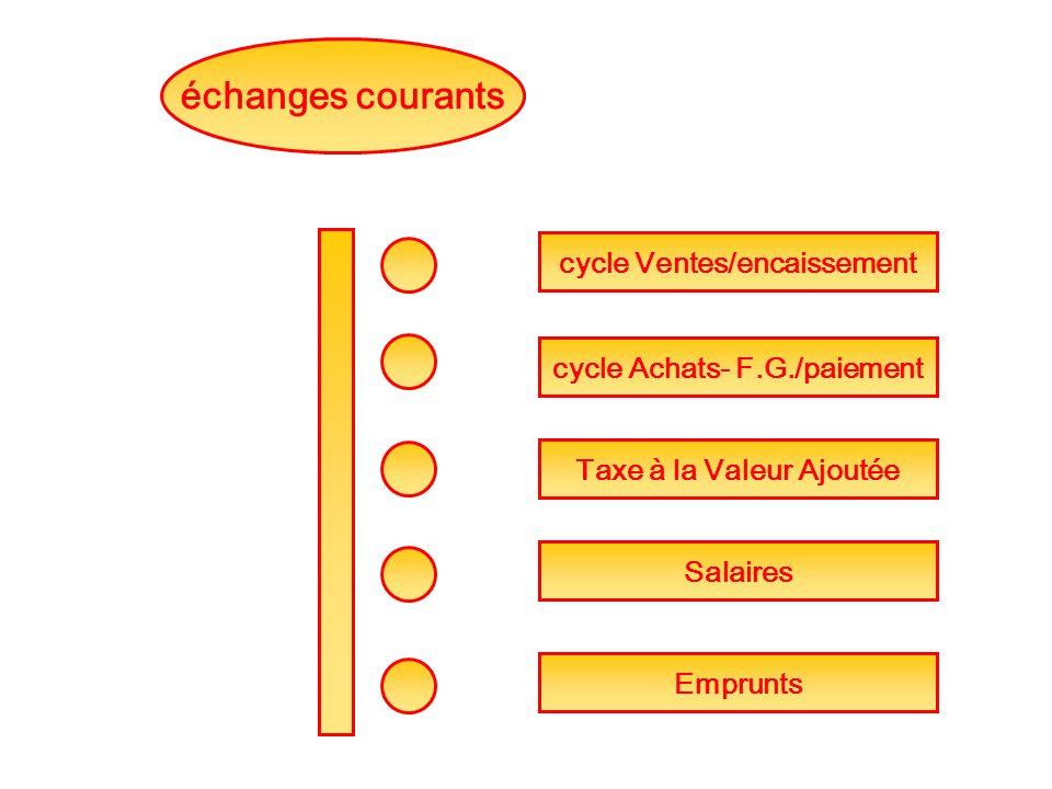 échanges courants Taxe à la Valeur Ajoutée Salaires cycle Ventes/encaissement cycle Achats- F.G./paiement Emprunts