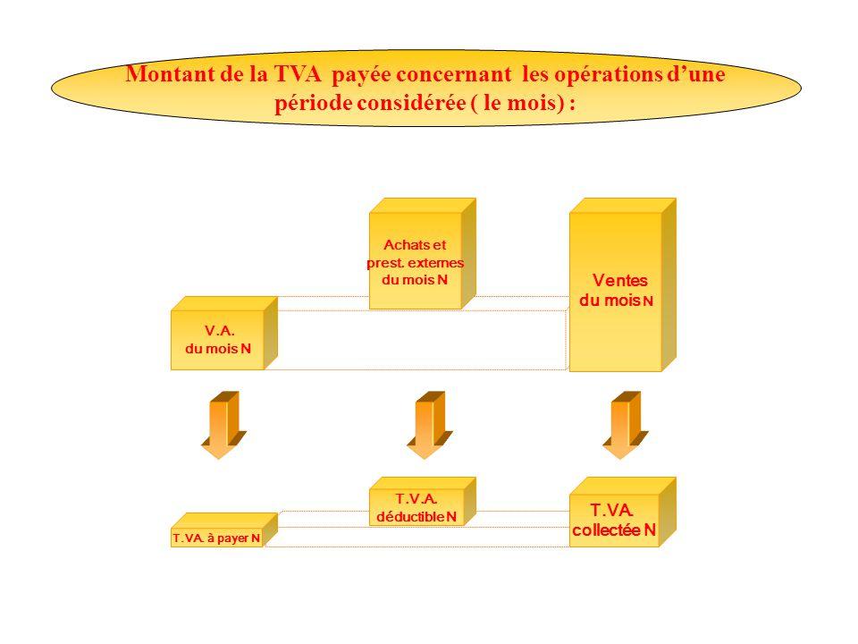 Montant de la TVA payée concernant les opérations d'une période considérée ( le mois) : V.A.