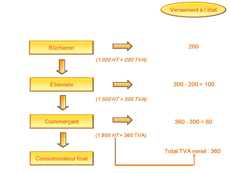 Total TVA versé : 360 Bûcheron Ebéniste (1 000 HT + 200 TVA) 300 - 200 = 100 360 - 300 = 60 Commerçant (1 500 HT + 300 TVA) Consommateur final (1 800