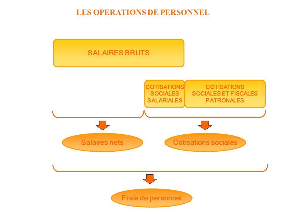LES OPERATIONS DE PERSONNEL SALAIRES BRUTS COTISATIONS SOCIALES SALARIALES Salaires nets COTISATIONS SOCIALES ET FISCALES PATRONALES Cotisations socia