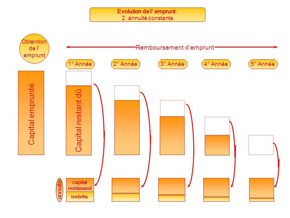 annuité capital remboursé intérêts Capital restant dû 1° Année2° Année3° Année4° Année5° Année Capital emprunté Remboursement d'emprunt Obtention de l' emprunt Capital restant dû Capital emprunté Evolution de l' emprunt : 2.