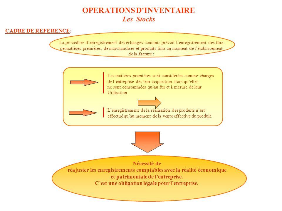 OPERATIONS D INVENTAIRE Les Stocks CADRE DE REFERENCE: Nécessité de réajuster les enregistrements comptables avec la réalité économique et patrimoniale de l'entreprise.