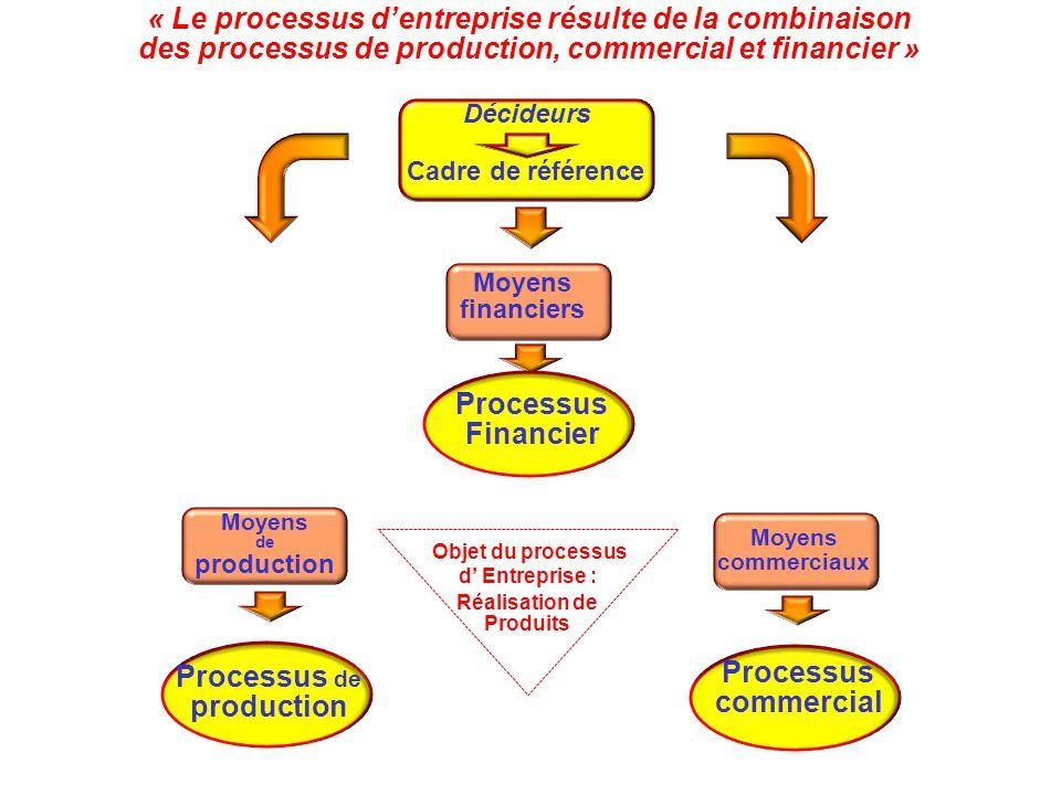 « Le processus d'entreprise résulte de la combinaison des processus de production, commercial et financier » Cadre de référence Décideurs Moyens finan