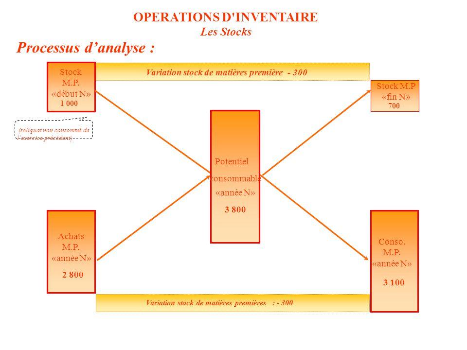 Processus d'analyse : (reliquat non consommé de l'exercice précédent) Stock M.P.