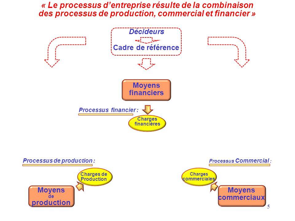 5 « Le processus d'entreprise résulte de la combinaison des processus de production, commercial et financier » Cadre de référence Décideurs Moyens fin