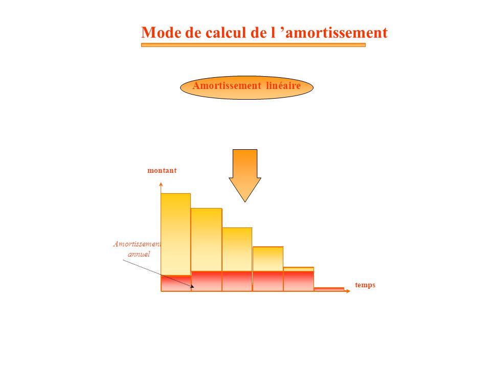 Amortissement annuel temps montant Amortissement linéaire Mode de calcul de l 'amortissement