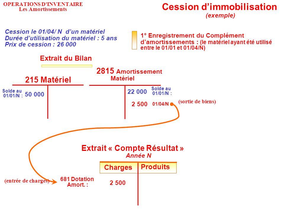OPERATIONS D INVENTAIRE Les Amortissements 1° Enregistrement du Complément d'amortissements : (le matériel ayant été utilisé entre le 01/01 et 01/04/N) 215 Matériel 2815 Amortissement Matériel Solde au 01/01/N : 50 000 22 000 Solde au 01/01/N : Cession d'immobilisation (exemple) Cession le 01/04/ N d'un matériel Durée d'utilisation du matériel : 5 ans Prix de cession : 26 000 Extrait du Bilan 01/04/N Charges Produits 2 500 Extrait « Compte Résultat » Année N Charges Produits 2 500 681 Dotation Amort.