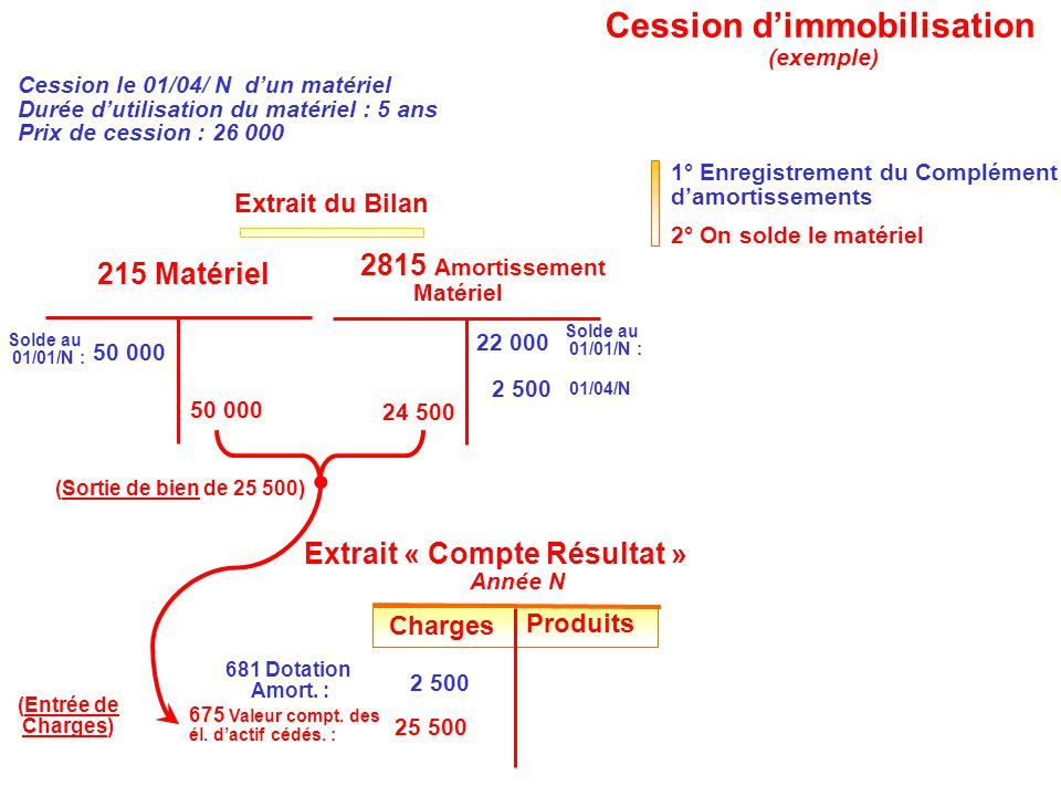 2° On solde le matériel 50 000 24 500 25 500 675 Valeur compt. des él. d'actif cédés. : (Sortie de bien de 25 500) (Entrée de Charges) Charges Produit
