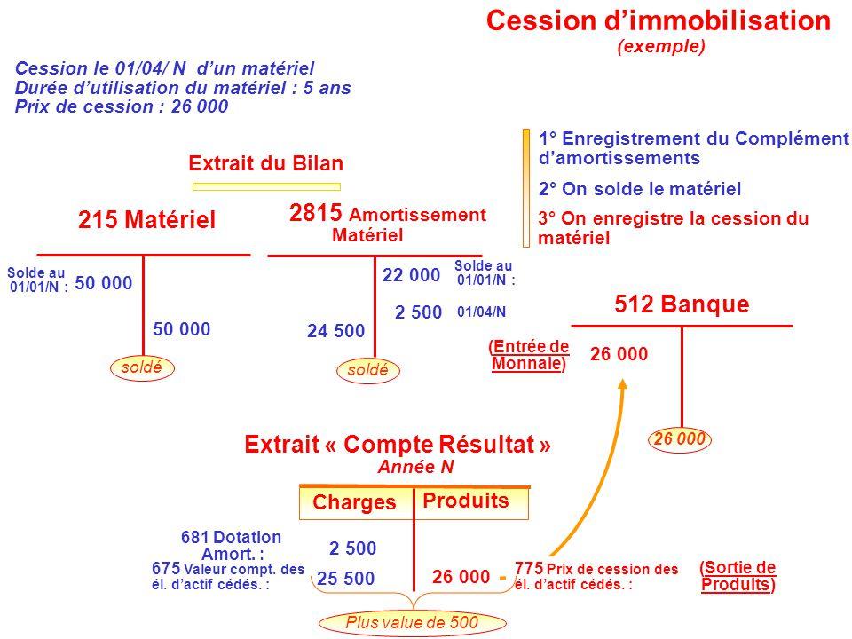 3° On enregistre la cession du matériel 512 Banque 26 000 775 Prix de cession des él. d'actif cédés. : 26 000 (Sortie de Produits) (Entrée de Monnaie)