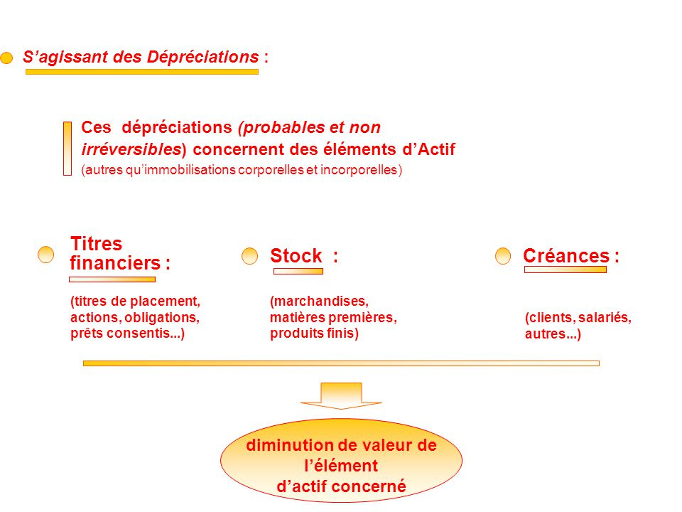 S'agissant des Dépréciations : Ces dépréciations (probables et non irréversibles) concernent des éléments d'Actif (autres qu'immobilisations corporell