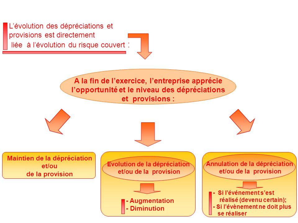 - Augmentation - Diminution Evolution de la dépréciation et/ou de la provision Maintien de la dépréciation et/ou de la provision - Si l'événement s'est réalisé (devenu certain); - Si l'évènement ne doit plus se réaliser Annulation de la dépréciation et/ou de la provision A la fin de l'exercice, l'entreprise apprécie l'opportunité et le niveau des dépréciations et provisions : L'évolution des dépréciations et provisions est directement liée à l'évolution du risque couvert :