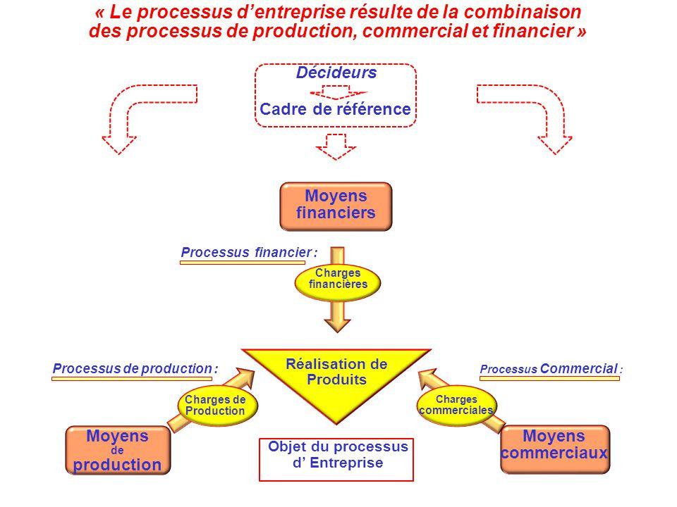 Objet du processus d' Entreprise Réalisation de Produits « Le processus d'entreprise résulte de la combinaison des processus de production, commercial