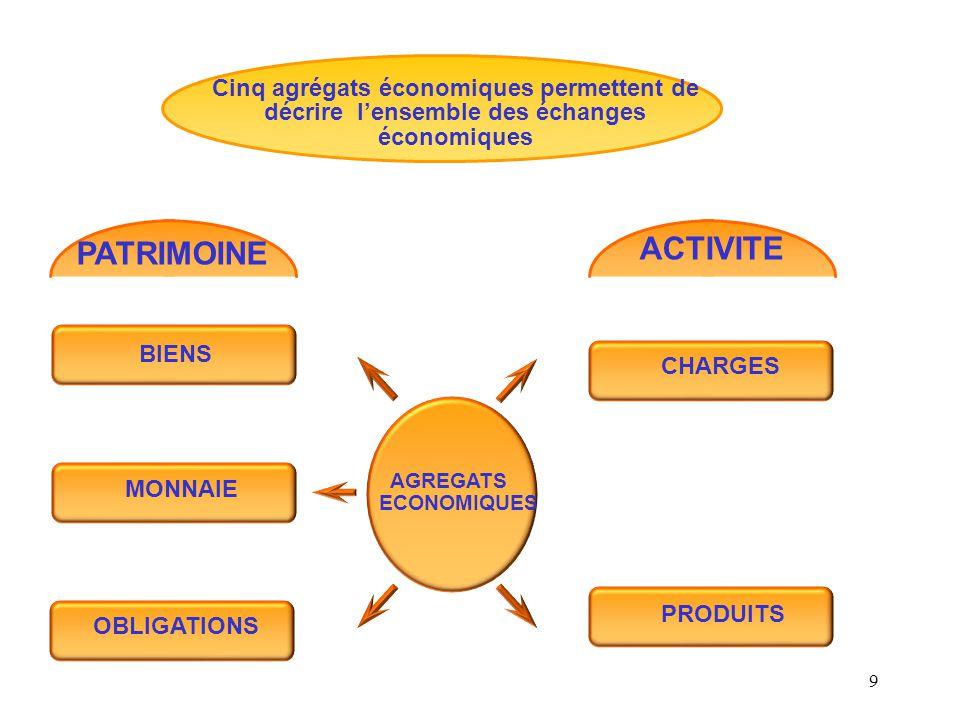 9 Cinq agrégats économiques permettent de décrire l'ensemble des échanges économiques ACTIVITE CHARGES PRODUITS AGREGATS ECONOMIQUES PATRIMOINE BIENS MONNAIE OBLIGATIONS
