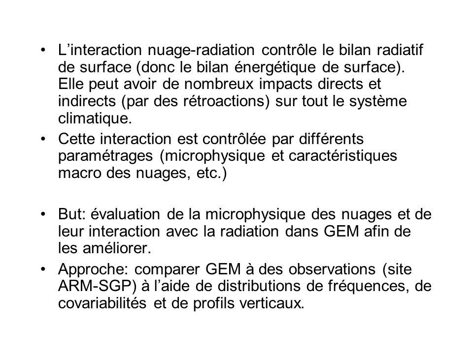 L'interaction nuage-radiation contrôle le bilan radiatif de surface (donc le bilan énergétique de surface).