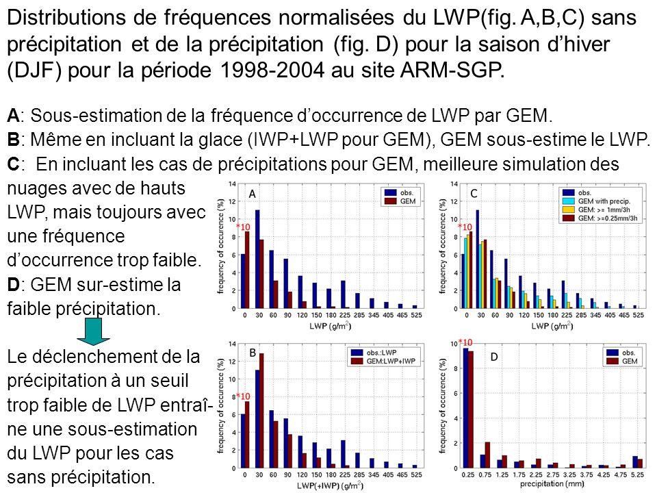 Distributions de fréquences normalisées du LWP(fig.