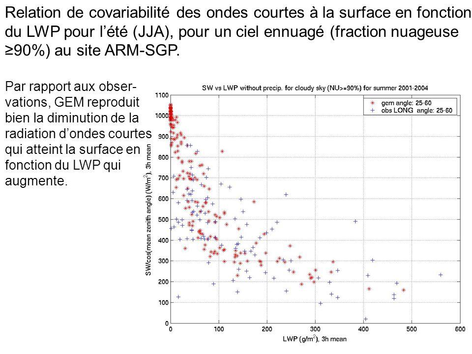Relation de covariabilité des ondes courtes à la surface en fonction du LWP pour l'été (JJA), pour un ciel ennuagé (fraction nuageuse ≥90%) au site ARM-SGP.