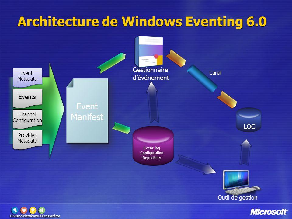 Architecture de Windows Eventing 6.0 Event Metadata Event Metadata Channel Configuration Channel Configuration Events Provider Metadata Provider Metadata Event log Configuration Repository LOG Canal Outil de gestion Gestionnaire d'événement Event Manifest