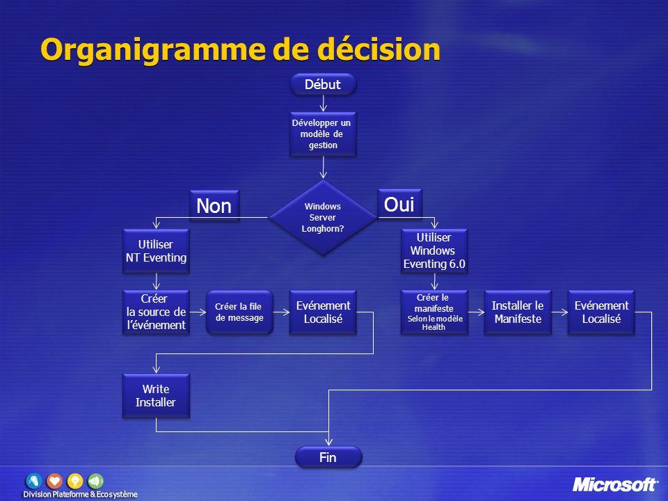 Organigramme de décision Début Développer un modèle de gestion Windows Server Longhorn? Windows Server Longhorn? Utiliser Windows Eventing 6.0 Utilise