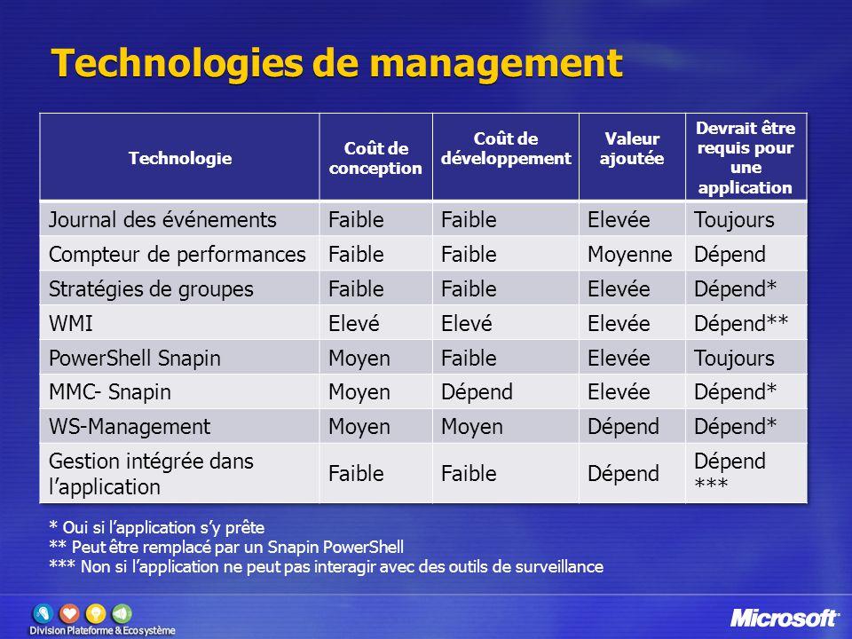 Technologies de management * Oui si l'application s'y prête ** Peut être remplacé par un Snapin PowerShell *** Non si l'application ne peut pas intera