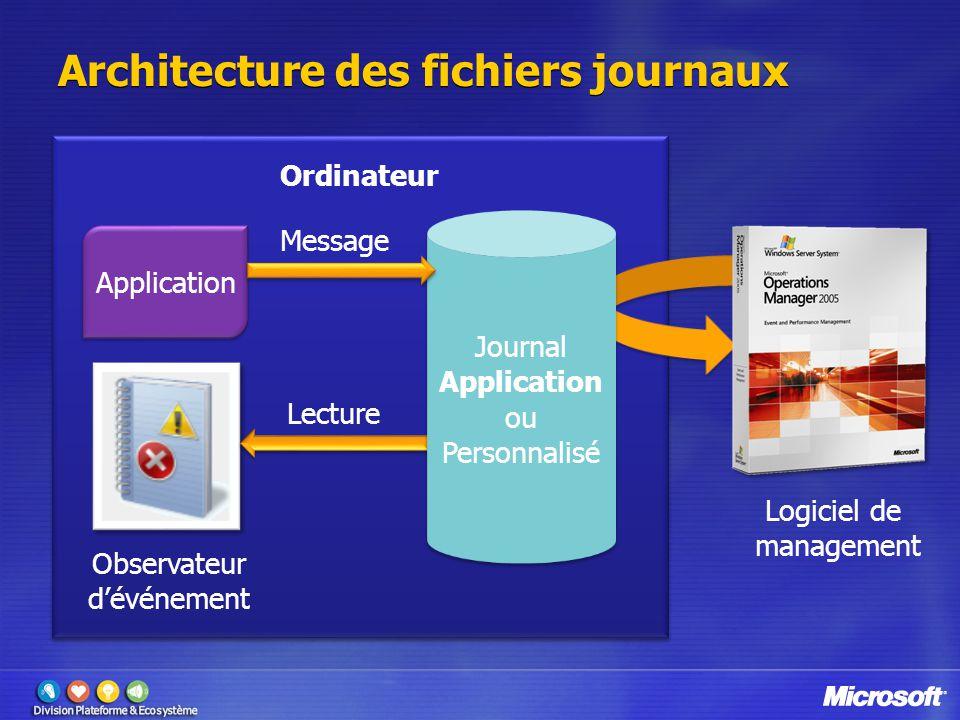 Ordinateur Architecture des fichiers journaux Application Message Observateur d'événement Lecture Journal Application ou Personnalisé Journal Applicat