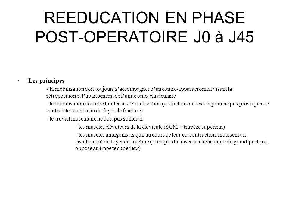 REEDUCATION EN PHASE POST-OPERATOIRE J0 à J45 Les principes - la mobilisation doit toujours s'accompagner d'un contre-appui acromial visant la rétropo