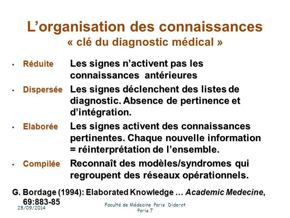 28/09/2014 Faculté de Médecine Paris Diderot Paris 7 21 L'organisation des connaissances « clé du diagnostic médical » Réduite Les signes n'activent p