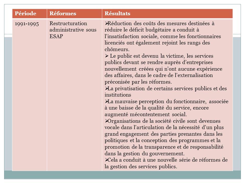 PériodeRéformesRésultats 1991-1995Restructuration administrative sous ESAP  Réduction des coûts des mesures destinées à réduire le déficit budgétaire a conduit à l insatisfaction sociale, comme les fonctionnaires licenciés ont également rejoint les rangs des chômeurs.