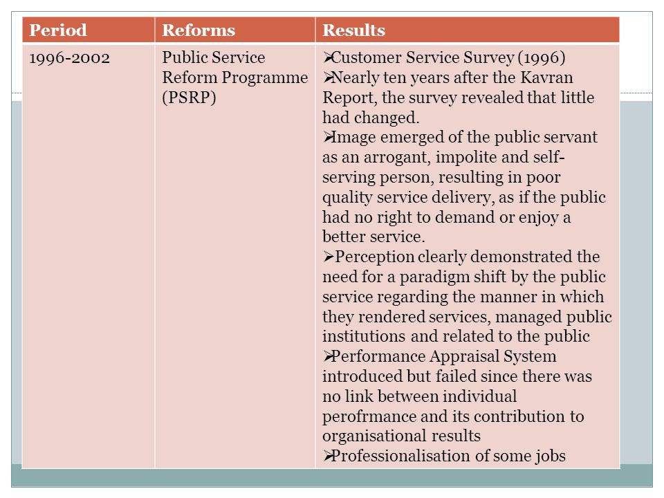 PeriodReformsResults 1996-2002Public Service Reform Programme (PSRP)  Customer Service Survey (1996)  Nearly ten years after the Kavran Report, the survey revealed that little had changed.