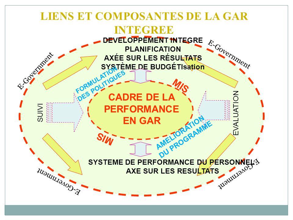 CADRE DE LA PERFORMANCE EN GAR LIENS ET COMPOSANTES DE LA GAR INTEGREE SUIVI EVALUATION DEVELOPPEMENT INTEGRE PLANIFICATION AXÉE SUR LES RÉSULTATS SYSTÈME DE BUDGÉTIsation SYSTEME DE PERFORMANCE DU PERSONNEL AXE SUR LES RESULTATS FORMULATION DES POLITIQUES AMELIORATION DU PROGRAMME MIS E-Government