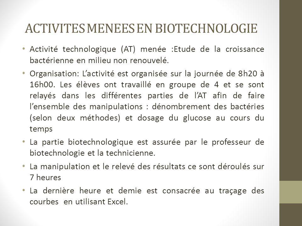 ACTIVITES MENEES EN BIOTECHNOLOGIE Activité technologique (AT) menée :Etude de la croissance bactérienne en milieu non renouvelé. Organisation: L'acti
