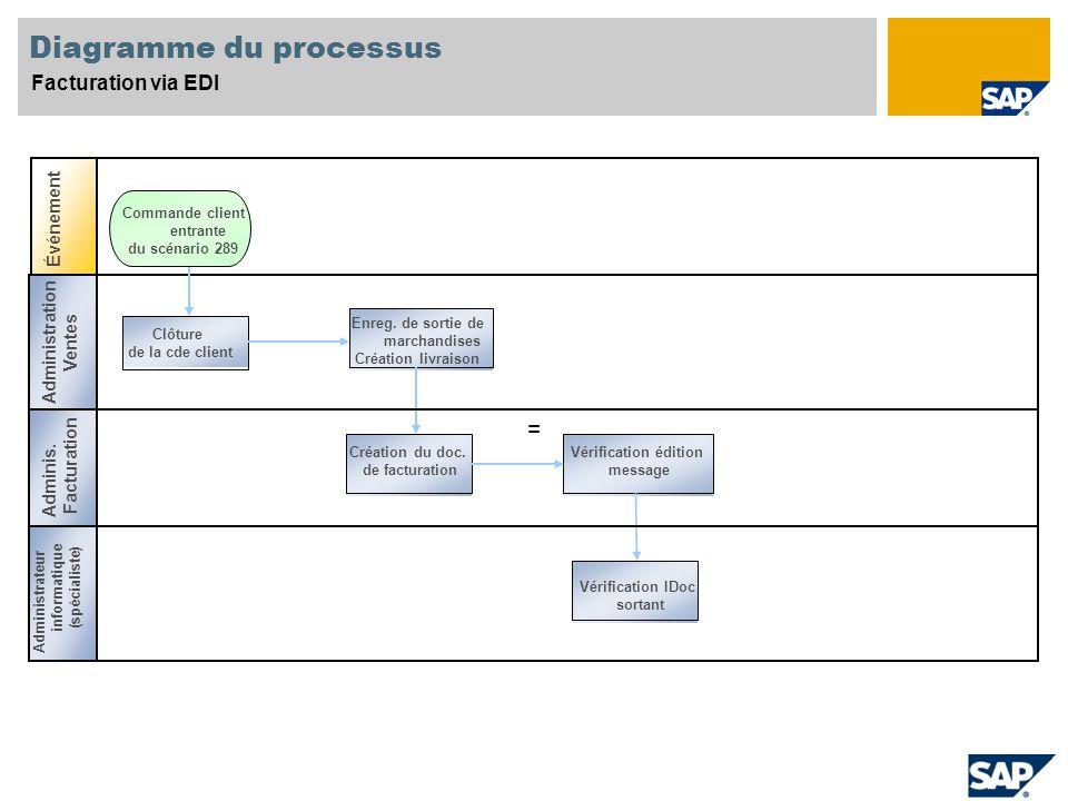 Diagramme du processus Facturation via EDI Événement Spécia magasin = Ventes Spéciali ste Clôture de la cde client Création du doc. de facturation Vér