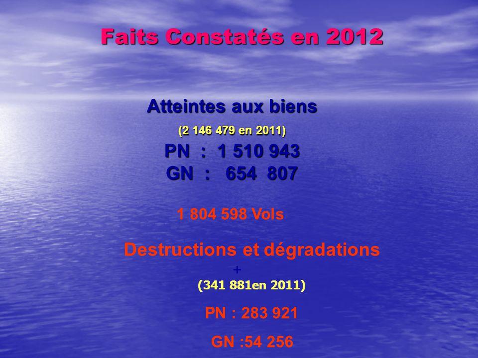Faits Constatés en 2012 Faits Constatés en 2012 Atteintes aux biens (2 146 479 en 2011) PN : 1 510 943 GN : 654 807 Destructions et dégradations (341 881en 2011) PN : 283 921 GN :54 256 1 804 598 Vols +