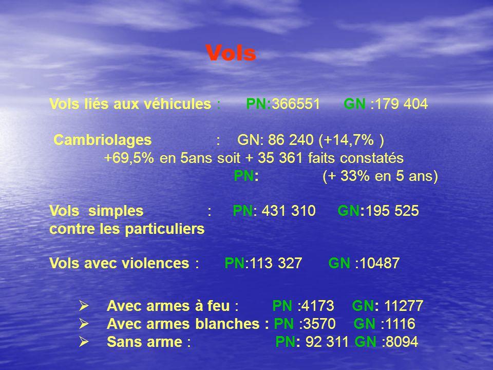 Vols liés aux véhicules : PN:366551 GN :179 404 Cambriolages : GN: 86 240 (+14,7% ) +69,5% en 5ans soit + 35 361 faits constatés PN: (+ 33% en 5 ans) Vols simples : PN: 431 310 GN:195 525 contre les particuliers Vols avec violences : PN:113 327 GN :10487 Vols  Avec armes à feu : PN :4173 GN: 11277  Avec armes blanches : PN :3570 GN :1116  Sans arme : PN: 92 311 GN :8094