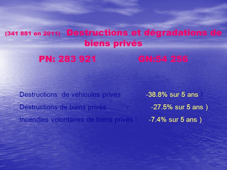 (341 881 en 2011) Destructions et dégradations de biens privés PN: 283 921 GN:54 256 Destructions de véhicules privés -38.8% sur 5 ans ) Destructions de biens privés : -27.5% sur 5 ans ) Incendies volontaires de biens privés : -7.4% sur 5 ans )