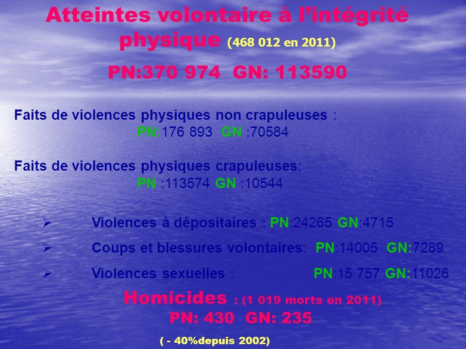 Homicides : (1 019 morts en 2011) PN: 430 GN: 235 ( - 40%depuis 2002) Atteintes volontaire à l'intégrité physique (468 012 en 2011) PN:370 974 GN: 113590 Faits de violences physiques non crapuleuses : PN:176 893 GN :70584 Faits de violences physiques crapuleuses: PN :113574 GN :10544  Violences à dépositaires : PN:24265 GN:4715  Coups et blessures volontaires: PN:14005 GN:7289  Violences sexuelles : PN:15 757 GN:11026