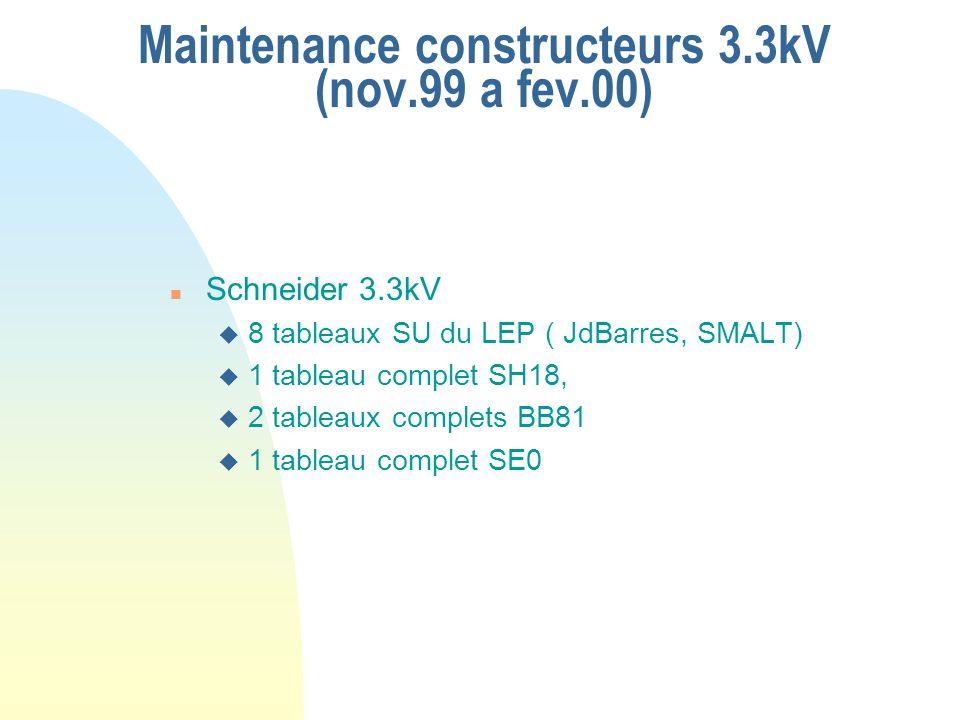 Maintenance constructeurs 3.3kV (nov.99 a fev.00) n Schneider 3.3kV u 8 tableaux SU du LEP ( JdBarres, SMALT) u 1 tableau complet SH18, u 2 tableaux c