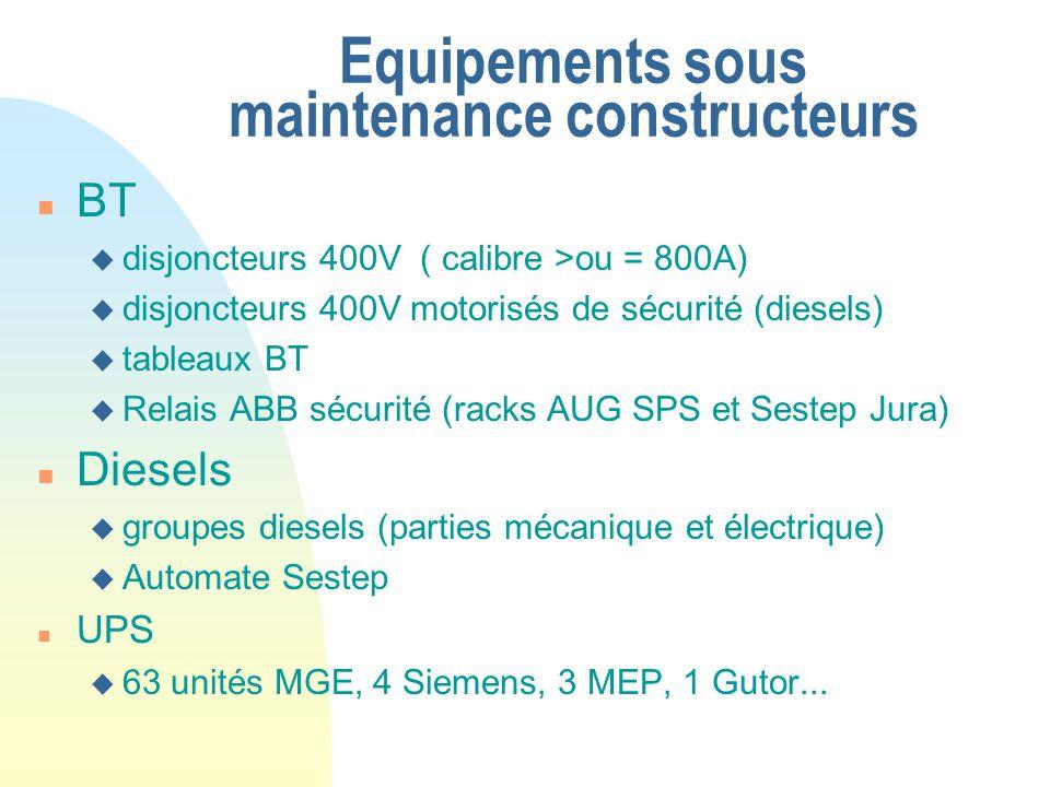 Equipements sous maintenance constructeurs n BT u disjoncteurs 400V ( calibre >ou = 800A) u disjoncteurs 400V motorisés de sécurité (diesels) u tablea