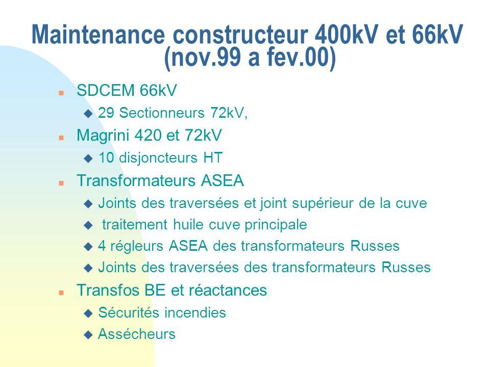 Maintenance constructeur 400kV et 66kV (nov.99 a fev.00) n SDCEM 66kV u 29 Sectionneurs 72kV, n Magrini 420 et 72kV u 10 disjoncteurs HT n Transformat