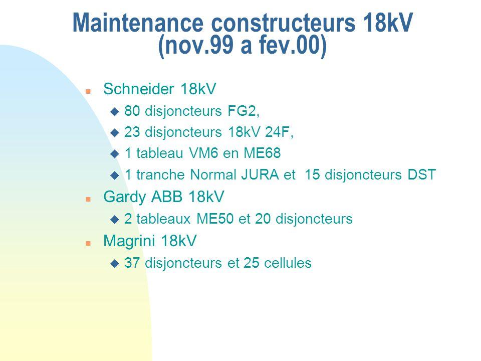 Maintenance constructeurs 18kV (nov.99 a fev.00) n Schneider 18kV u 80 disjoncteurs FG2, u 23 disjoncteurs 18kV 24F, u 1 tableau VM6 en ME68 u 1 tranc