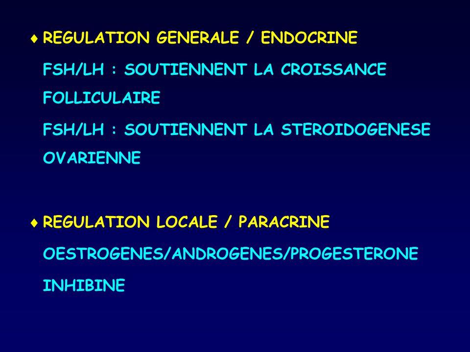  REGULATION GENERALE / ENDOCRINE FSH/LH : SOUTIENNENT LA CROISSANCE FOLLICULAIRE FSH/LH : SOUTIENNENT LA STEROIDOGENESE OVARIENNE  REGULATION LOCALE