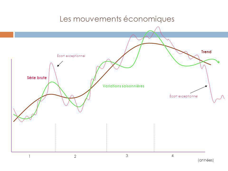 Les mouvements économiques 12 43 (années) Trend Variations saisonnières Série brute Écart exceptionnel