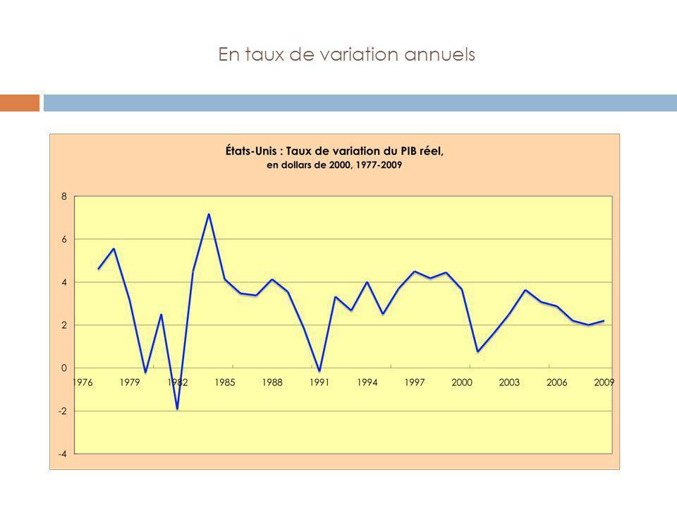 En taux de variation annuels