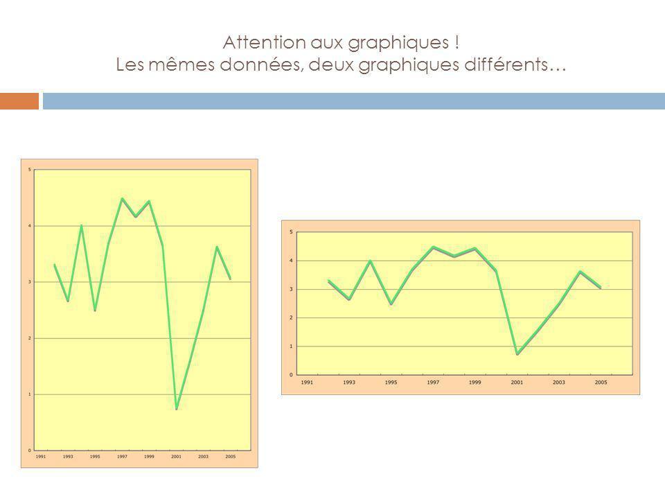 Attention aux graphiques ! Les mêmes données, deux graphiques différents…