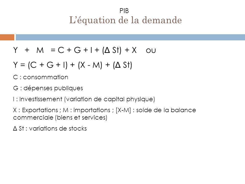 PIB Y + M = C + G + I + ( Δ St) + X ou Y = (C + G + I) + (X - M) + ( Δ St) C : consommation G : dépenses publiques I : Investissement (variation de ca