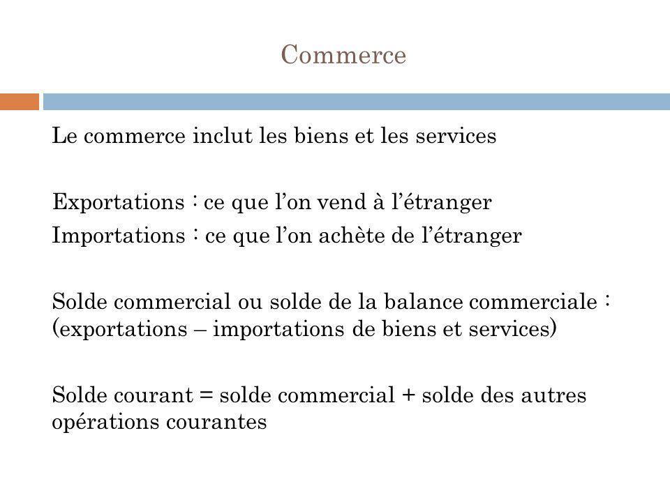 Commerce Le commerce inclut les biens et les services Exportations : ce que l'on vend à l'étranger Importations : ce que l'on achète de l'étranger Sol