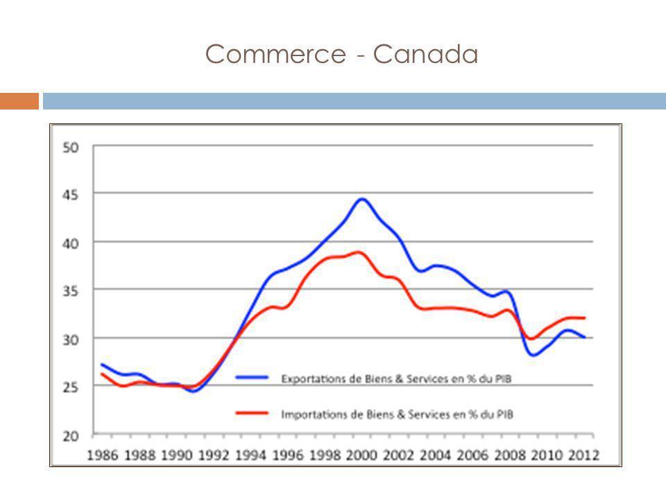 Commerce - Canada