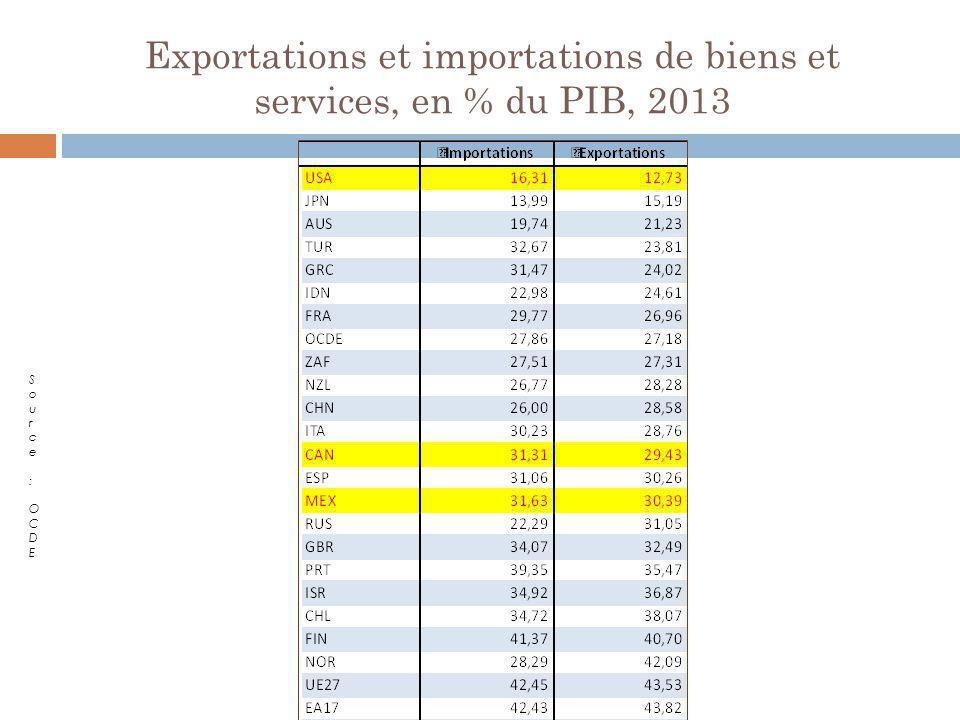 Exportations et importations de biens et services, en % du PIB, 2013 Source : OCDESource : OCDE