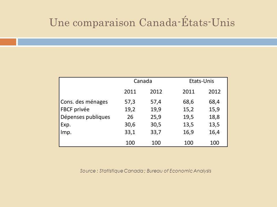 Une comparaison Canada-États-Unis Source : Statistique Canada ; Bureau of Economic Analysis